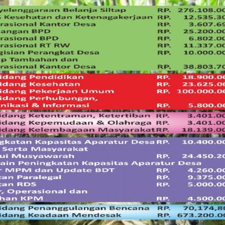 Infografis APBDesa Kerep 2021