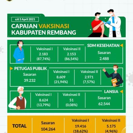 Vaksinasi Covid-19 di Kabupaten Rembang